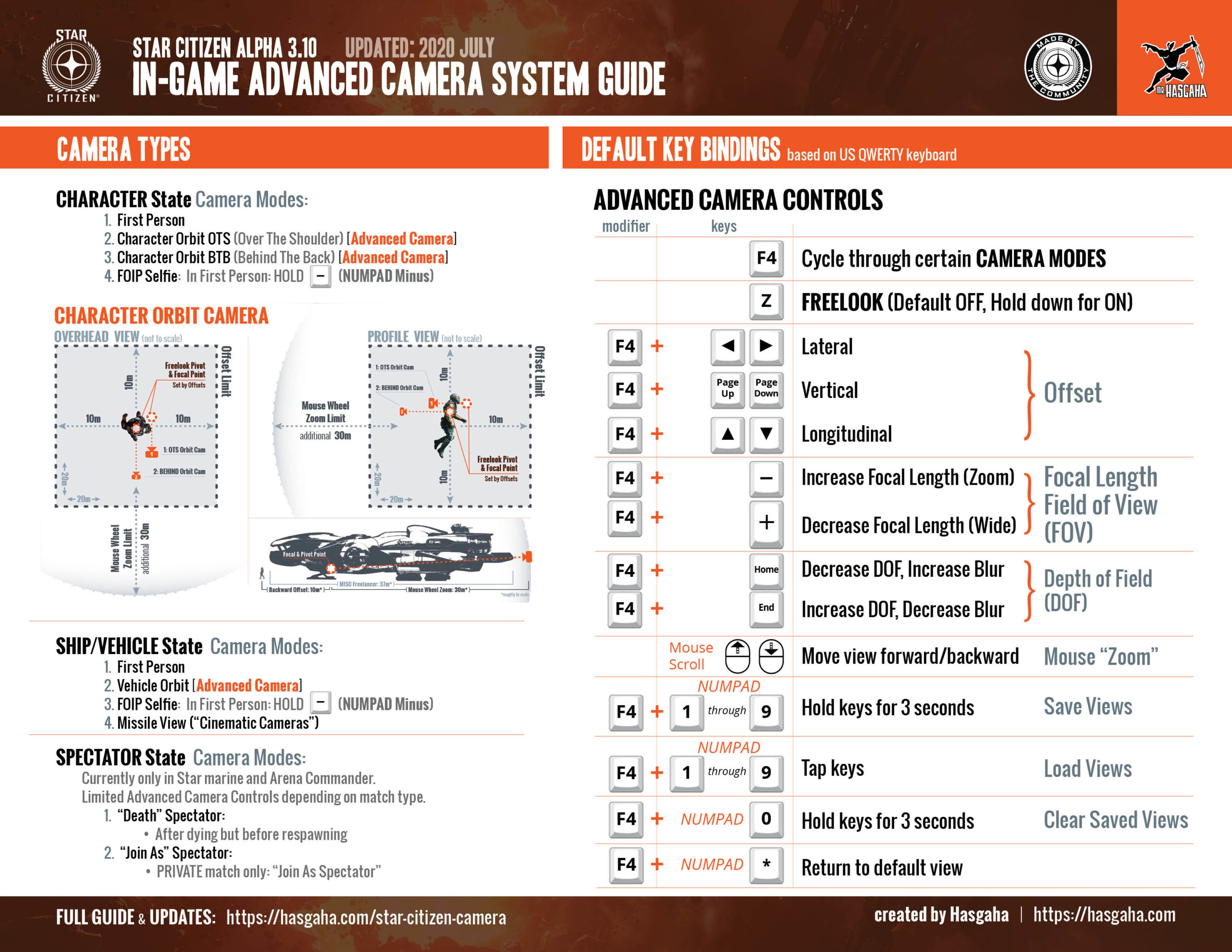 Star Citizen Camera Controls Reference Guide